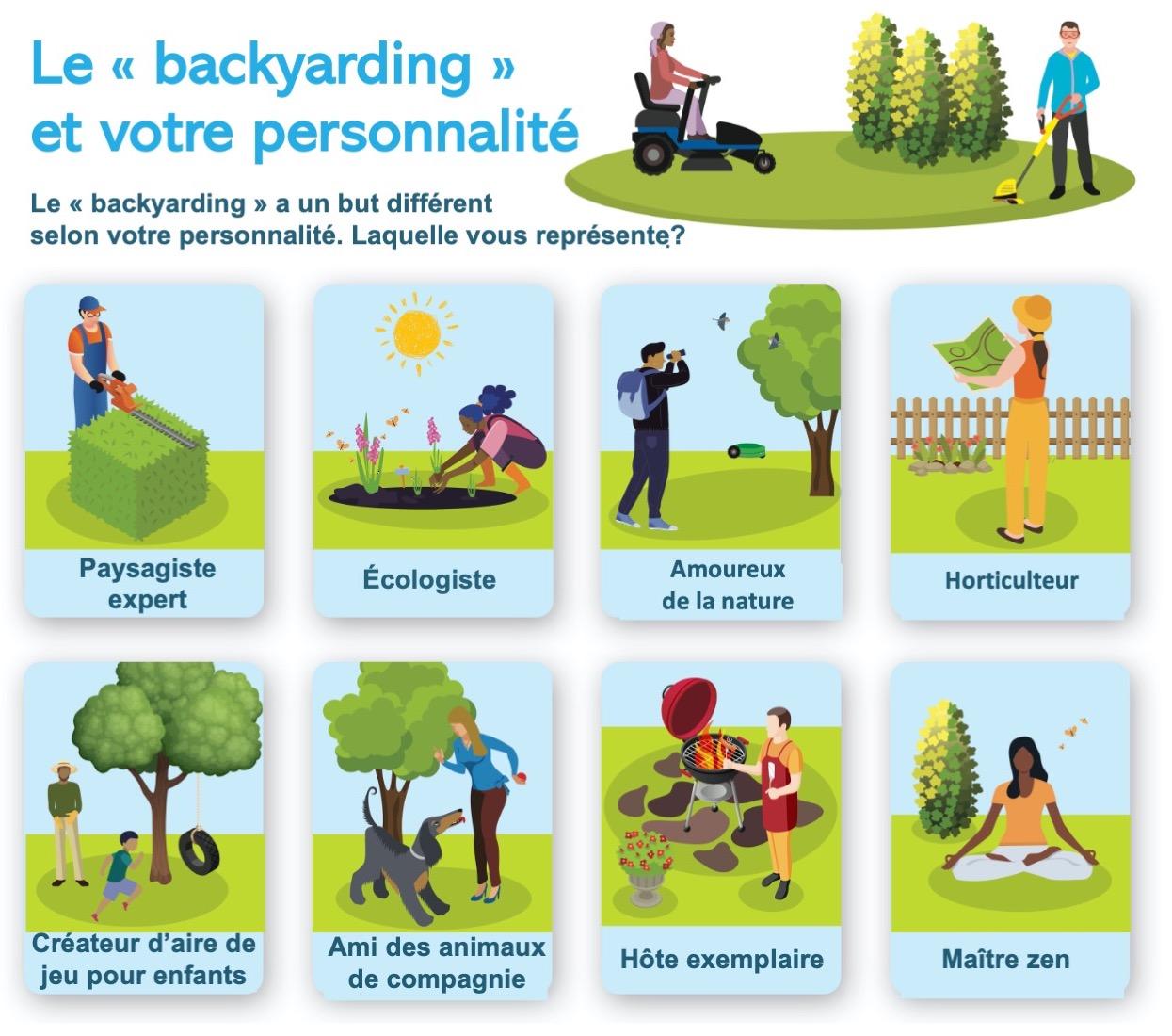 Infographie montrant les différents types de personnalité du jardinier